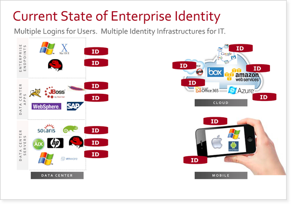 Current State of Enterprise Identity