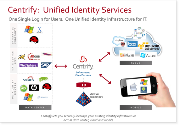 Unified Identity Services