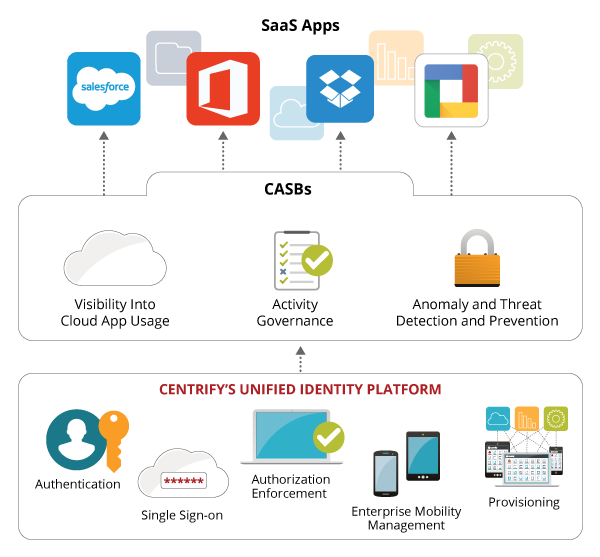 IDaaS with Cloud Access Security Broker for Shadow IT