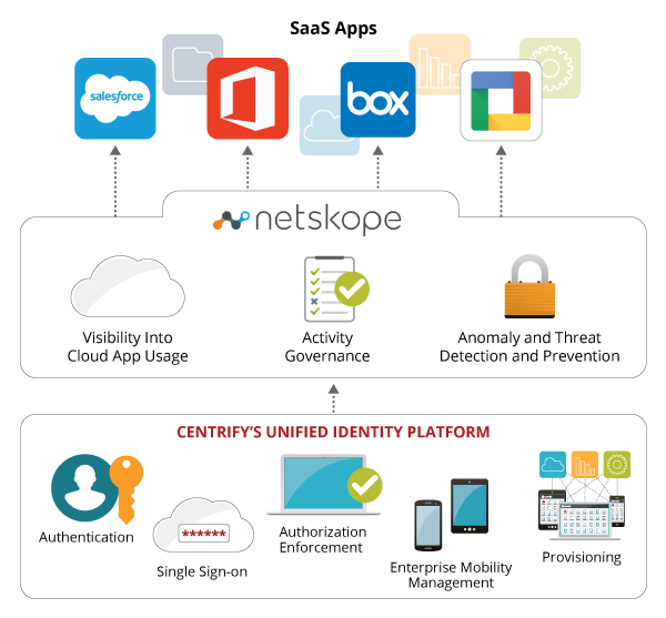 Complete Cloud Security with Centrify + Netskope