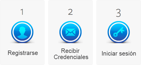 signup receivecredentials login es