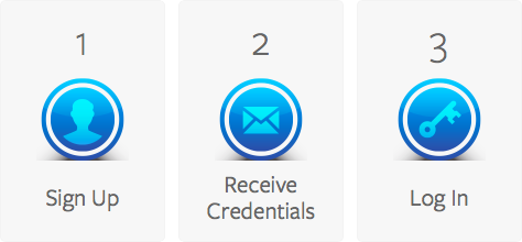 signup receivecredentials login