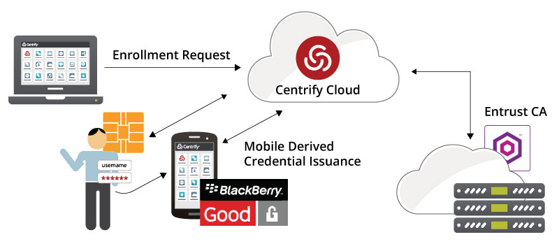 Centrify and Blackberry secure access on the Good Dynamics secure mobility platform
