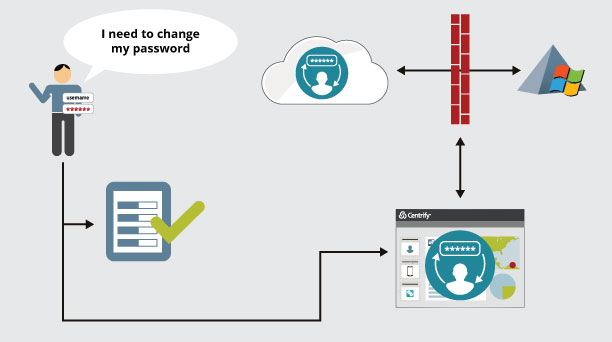 ServiceNow Identity and Access Management (IAM) Solution | Centrify