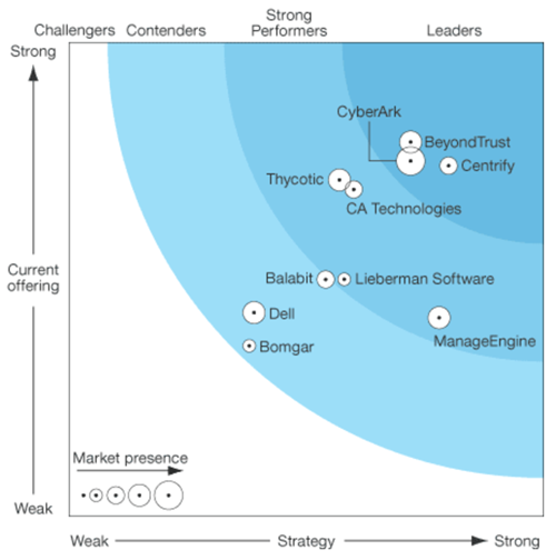 Centrify a Leader in The Forrester Wave PIM Report