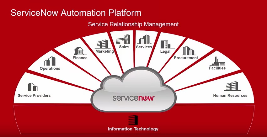 centrify-servicenow-integrations-overview-video.png