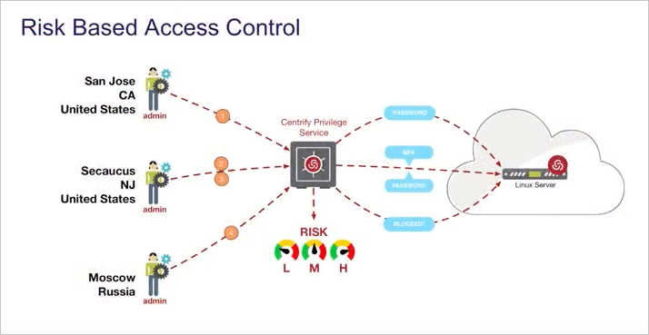 risk-based-access-control-video.png