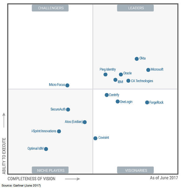 gartner mq 2017 am