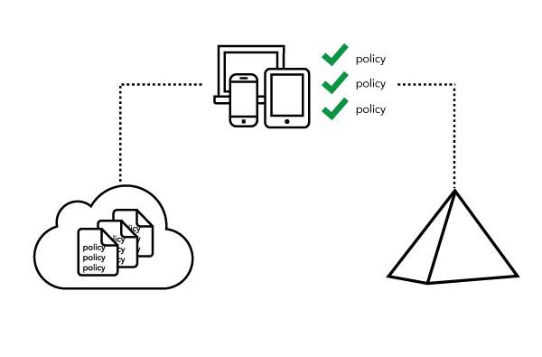 Endpoints - Group and Cloud-based Policy Enforcement