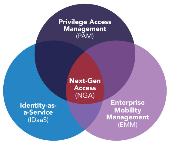 Next-Gen Access venn diagram - PAM, IDaaS, EMM