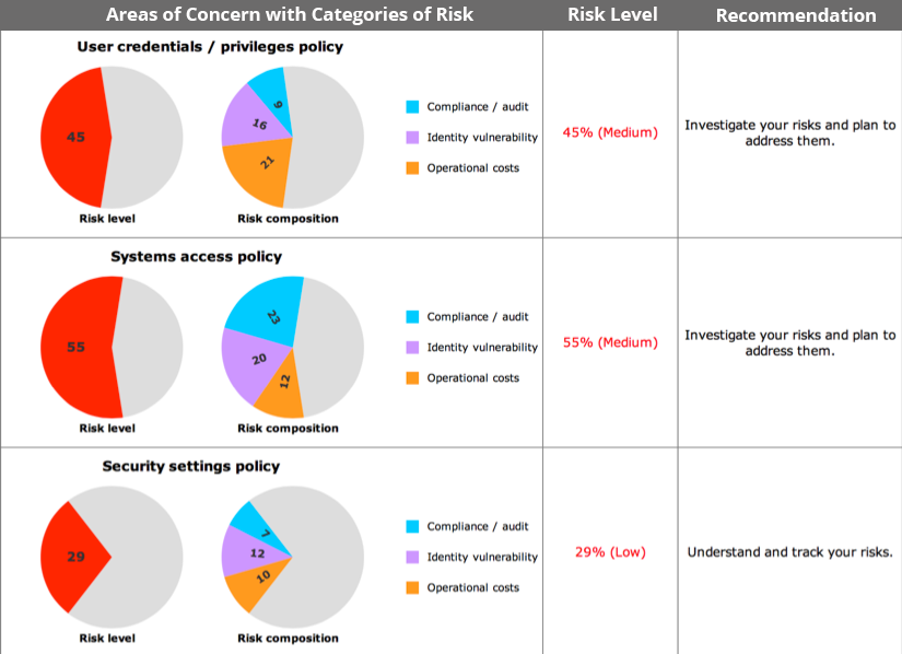 suite2013 update3 areas with concern with categories of risk