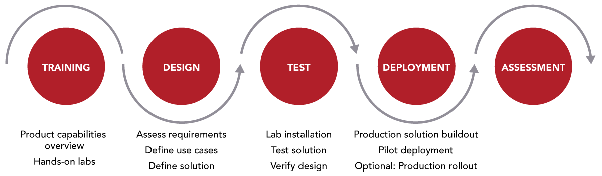 Centrify delivery methodology diagram