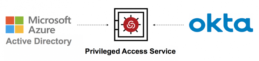 Centrify Support Diagram 2