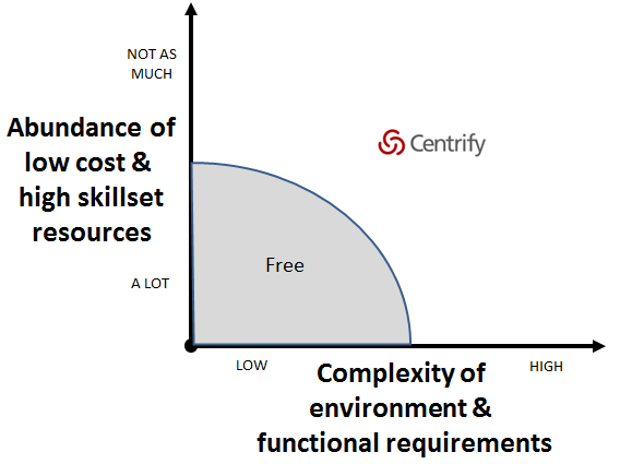 Comparing Centrify to Free Solutions such as Red Hat SSSD