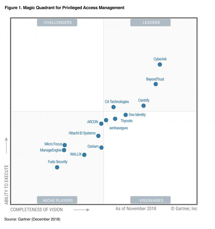 Gartner-MQ-Graphic.jpg
