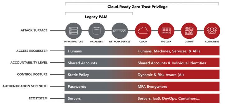 What is Zero Trust? | Centrify