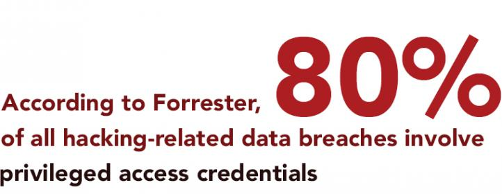 Forrester says 80% of hacker based Breaches involve privileged access credentials