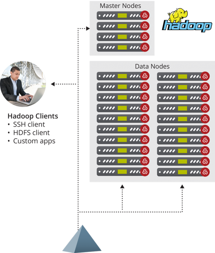 centrify for hadoop