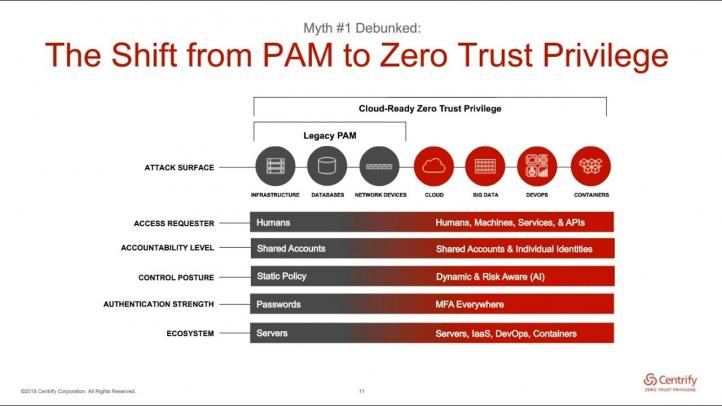 What Is Zero Trust Centrify